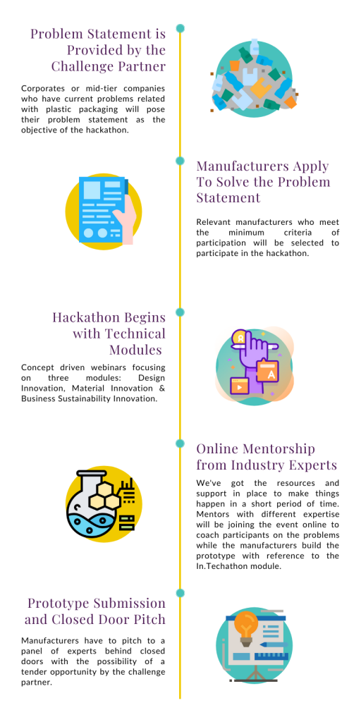 Intechathon-plastic-hackathon-malaysia